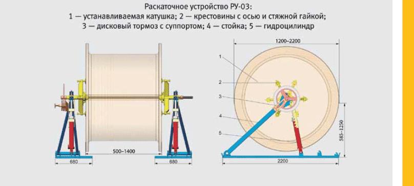 Раскаточное устройство типа РУ-03