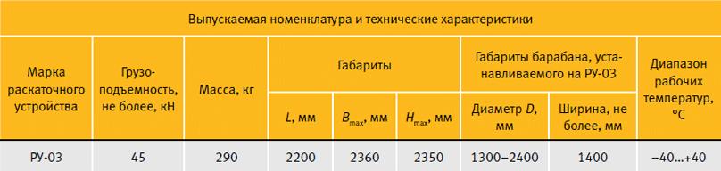 Выпускаемая номенклатура и технические характеристики РУ-03